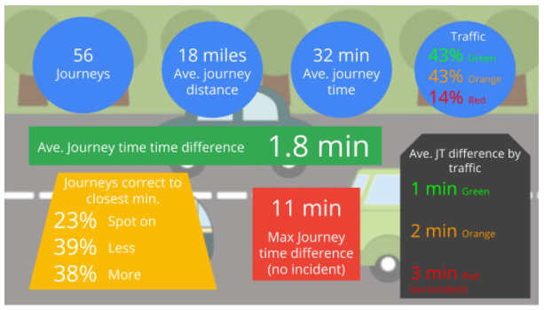 Google Maps Journey Time Findings